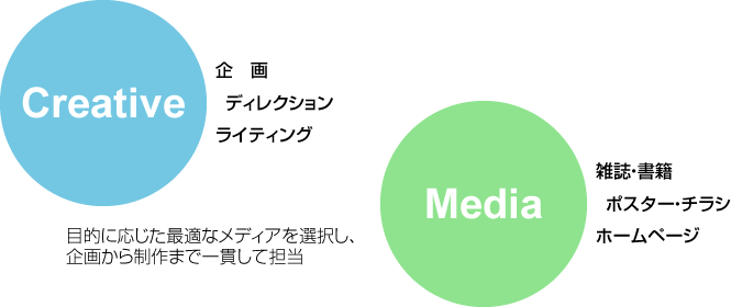creative_media